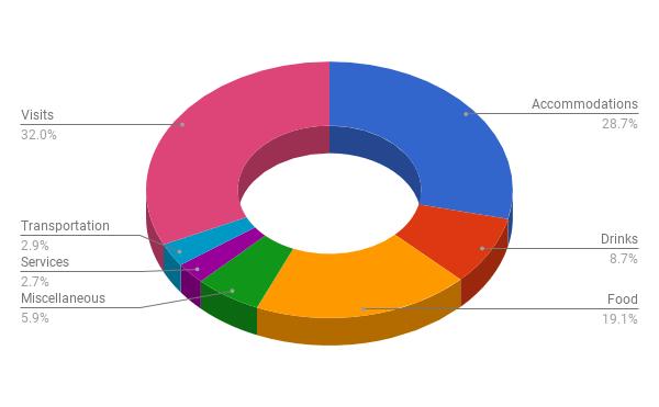 Expenses breakdown for December 2017